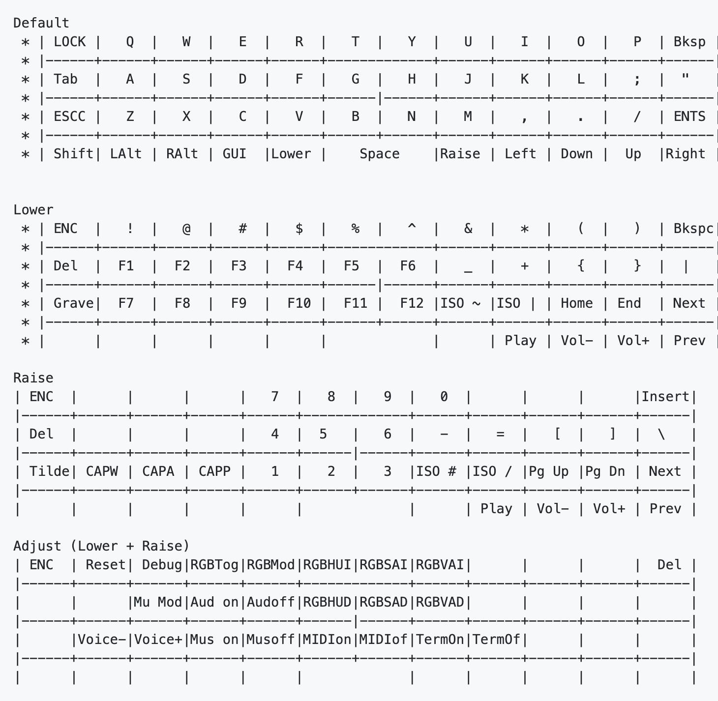 Community Post: 40% Keyboard Layouts